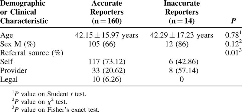 AddictoScope | Utility of Urine Drug Testing in Outpatient Addiction